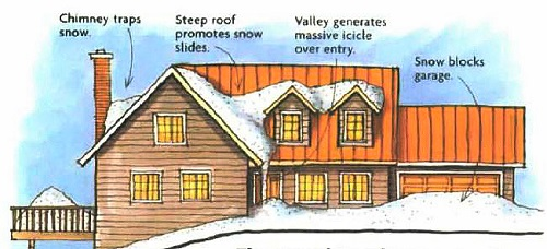 A house that would be fine in a rainy climate can be a nightmare in a place with heavy snow accumulation. Chimneys low on the roof invite amputation. Valleysbetween intersecting roofs funnel the snow and steep roofs can dump snow on paths and driveways.